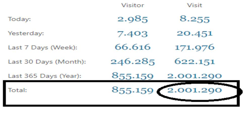 """ΕΥΧΑΡΙΣΤΟΥΜΕεεεεεεε. Ξεπεράσαμε μόλις τα 2 ΕΚΑΤΟΜΜΥΡΙΑ """"επισκέψεις"""" σε λιγότερο από 4 μήνες λειτουργίας!!!!"""