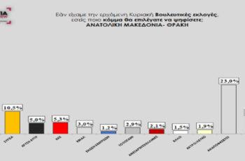Καταποντίζεται σε Ανατολική Μακεδονία και Θράκη ο ΣΥΡΙΖΑ – Πάει καρφί για μονοψήφιος