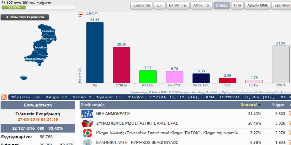 """Έβρος: Με πολύ μεγάλη διαφορά 15,5% πρώτη η Ν.Δ στις Ευρωεκλογές – Τέταρτο κόμμα η """"Ελληνική Λύση"""" (Βελόπουλος)"""