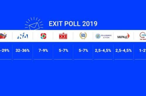 Με μεγάλη διαφορά πρώτη η Ν.Δ – Αυτό είναι το exit poll