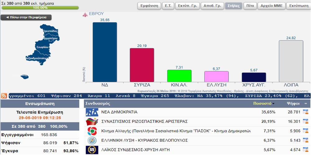 Δημοσκόπηση αθηναϊκής εταιρείας και στο νομό Έβρου – Ερωτήματα και… ευρήματα για κόμματα, υποψήφιους βουλευτές