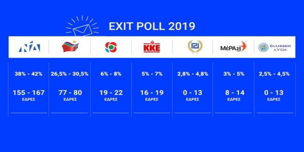 Σαρωτική, ιστορική νίκη η Νέα Δημοκρατία με πάνω από 12% διαφορά- Αυτοδύναμος Πρωθυπουργός ο Κυριάκος Μητσοτάκης
