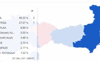 Έβρος: Με 45% και διαφορά 17,5% από τον ΣΥΡΙΖΑ κέρδισε η Ν.Δ – Τα ποσοστά στους δήμους
