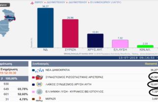 Εντυπωσιακά ποσοστά για Χρυσή Αυγή, ΣΥΡΙΖΑ, Βελόπουλο στο Λαγό Διδυμοτείχου, όπου ψήφισαν στρατιωτικοί