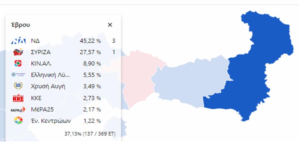 Έβρος: Πρώτη με 45% η Ν.Δ εκλέγει 3 βουλευτές – Έναν ο ΣΥΡΙΖΑ με 27,50% – Ποιοι προηγούνται
